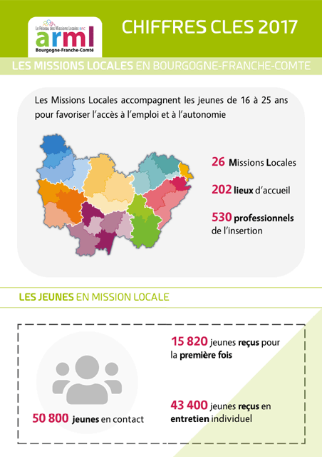 Missions Locales BFC - Chiffres clés 2017